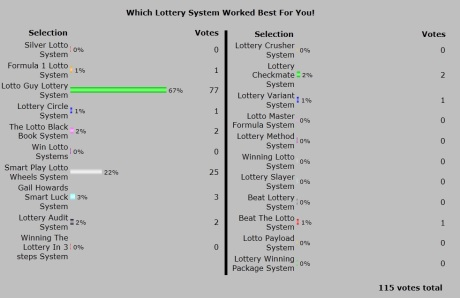 2013 best winning lottery system results